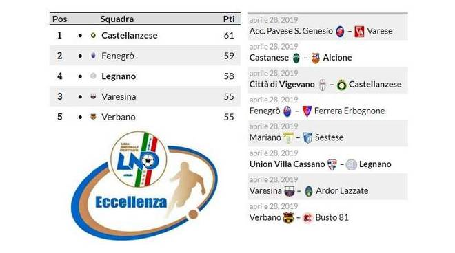 Classifica Eccellenza Lombardia Girone A ad un turno dal termine della regular season