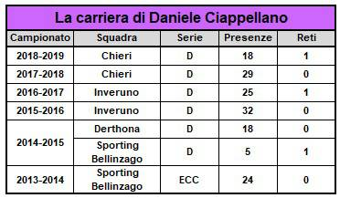 Daniele Ciappellano Legnano