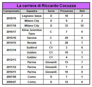 Riccardo Cocuzza nuovo acquisto Legnano