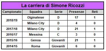Simone Ricozzi A.C. Legnano