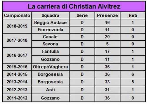 Christian Alvitrez A.C. Legnano