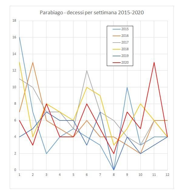 Decessi gennaio-marzo 2015-2020