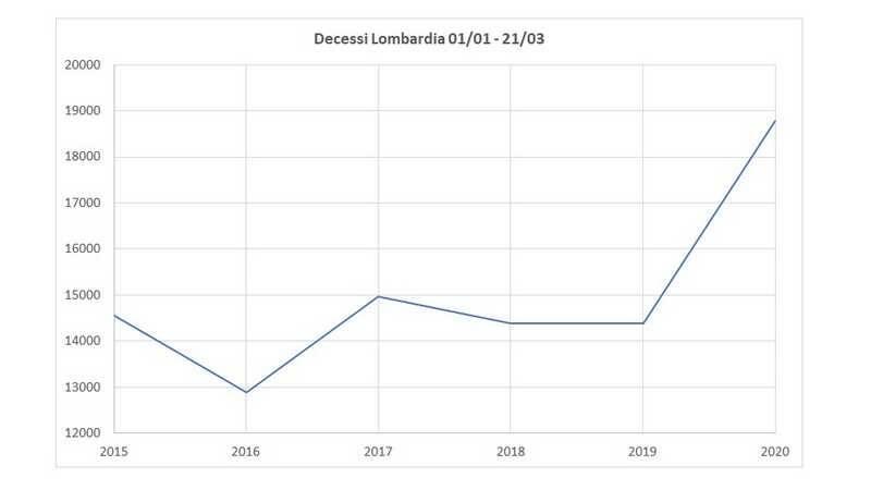 Decessi Lombardia 2015 2020
