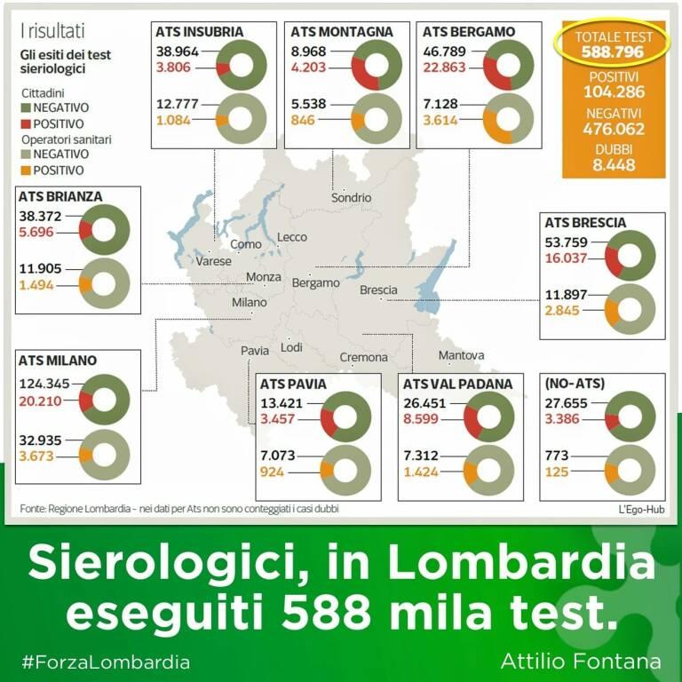 Dati Lombardia