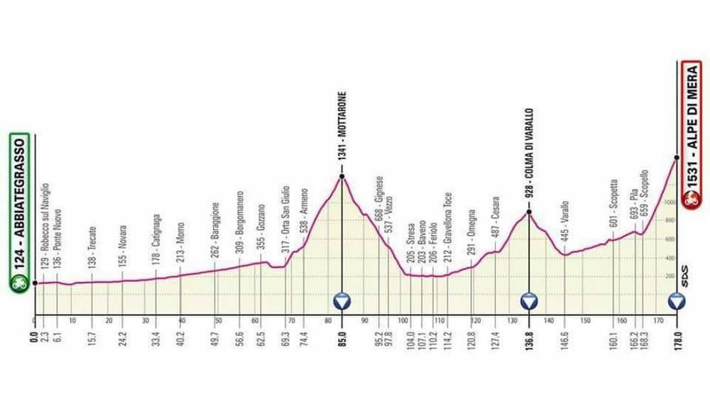 Abbiategrasso-Alpe di Mera Giro d'Italia 2021