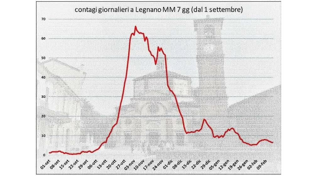Dati contagio Legnano