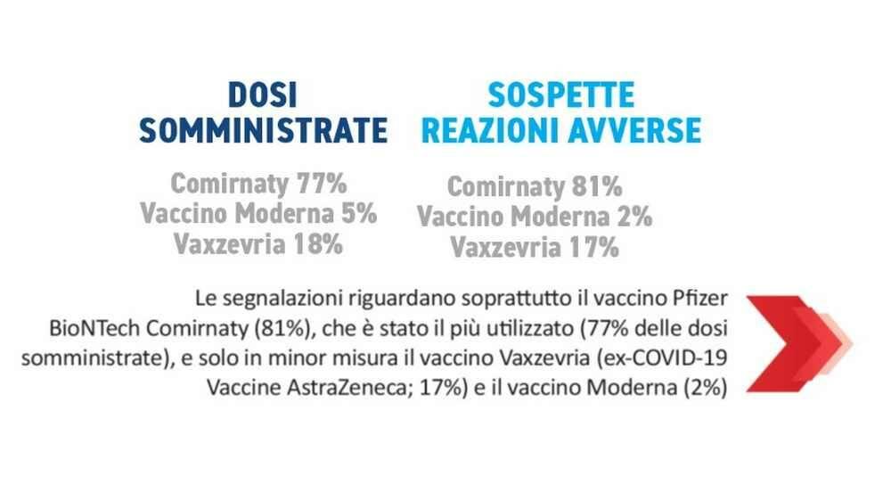 Speciale Medicina vaccini Covid-19